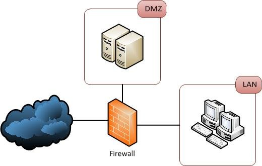 Single firewall DMZ