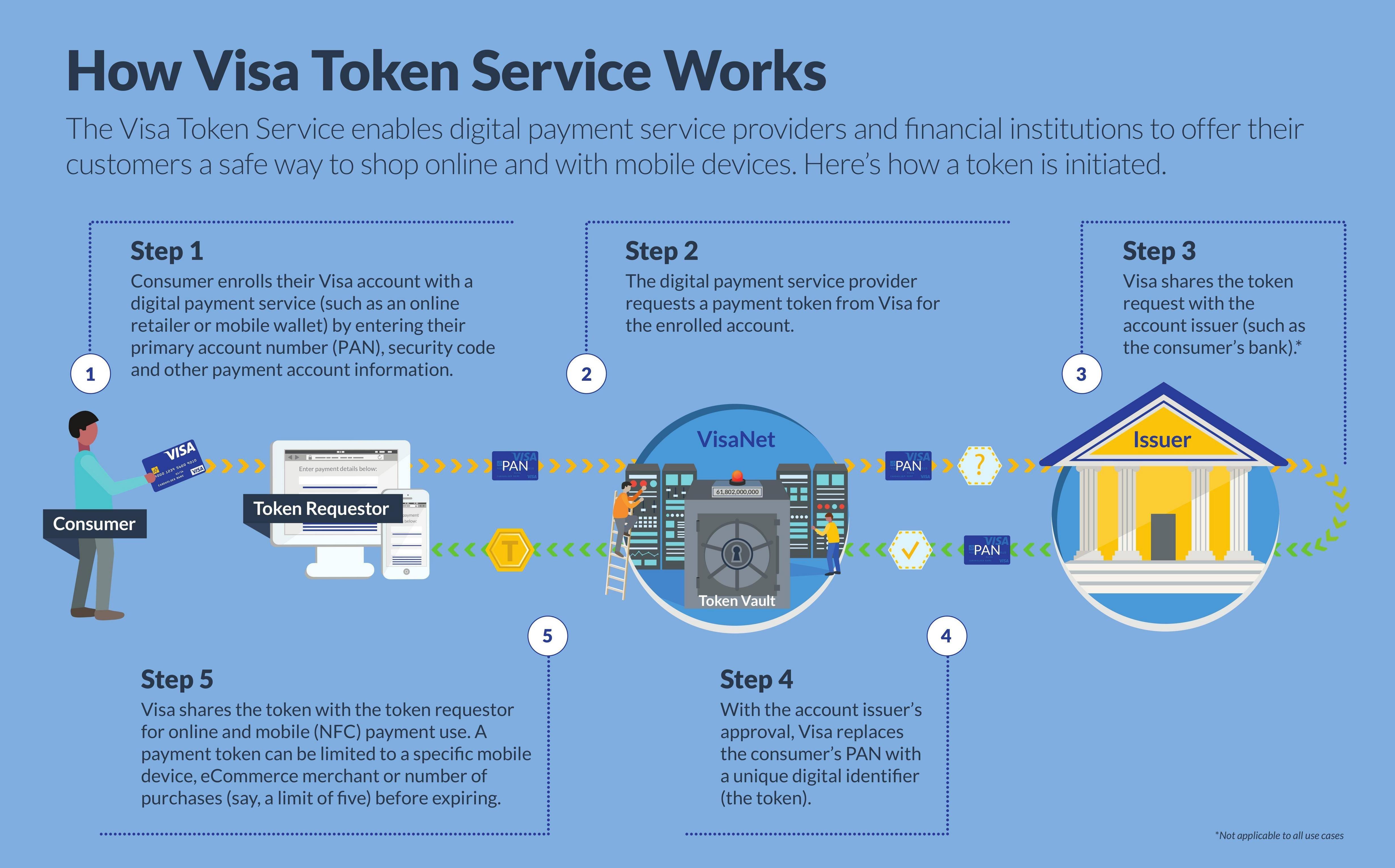 Visa card tokenization